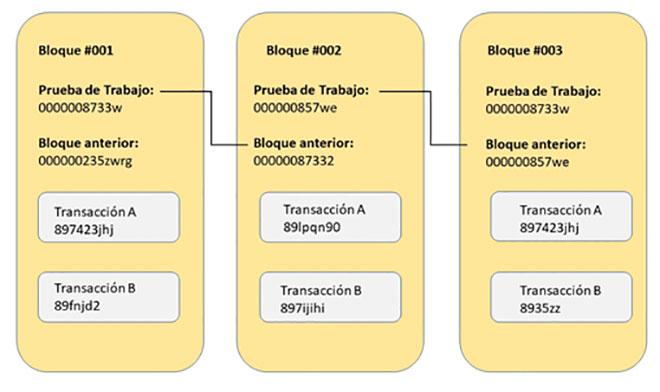 Qué es y cómo funciona Blockchain
